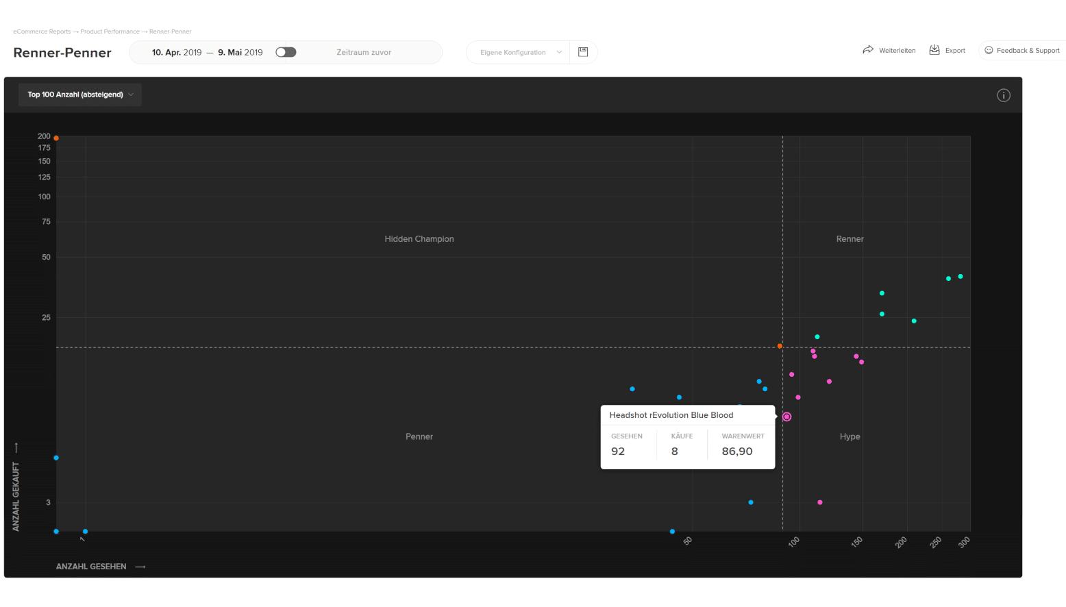 etracker_Analytics_Renner-Penner-Matrix